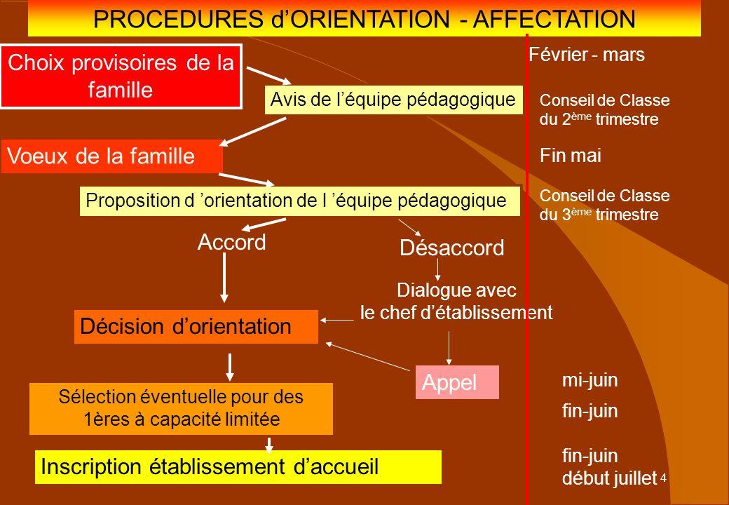 4 PROCEDURES dORIENTATION - AFFECTATION Choix provisoires de la famille Avis de léquipe pédagogique Voeux de la famille Proposition d orientation de l