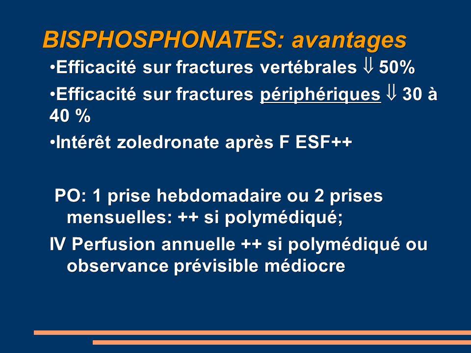 BISPHOSPHONATES: avantages Efficacité sur fractures vertébrales 50%Efficacité sur fractures vertébrales 50% Efficacité sur fractures périphériques 30 à 40 %Efficacité sur fractures périphériques 30 à 40 % Intérêt zoledronate après F ESF++Intérêt zoledronate après F ESF++ PO: 1 prise hebdomadaire ou 2 prises mensuelles: ++ si polymédiqué; PO: 1 prise hebdomadaire ou 2 prises mensuelles: ++ si polymédiqué; IV Perfusion annuelle ++ si polymédiqué ou observance prévisible médiocre