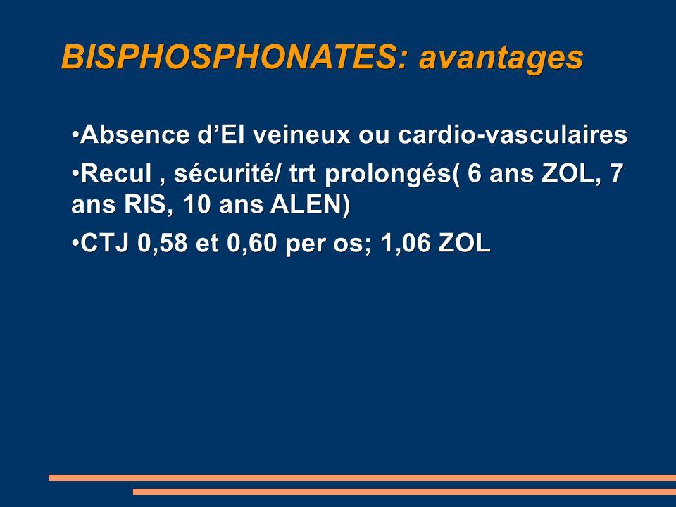 BISPHOSPHONATES: avantages Absence dEI veineux ou cardio-vasculairesAbsence dEI veineux ou cardio-vasculaires Recul, sécurité/ trt prolongés( 6 ans ZOL, 7 ans RIS, 10 ans ALEN)Recul, sécurité/ trt prolongés( 6 ans ZOL, 7 ans RIS, 10 ans ALEN) CTJ 0,58 et 0,60 per os; 1,06 ZOLCTJ 0,58 et 0,60 per os; 1,06 ZOL