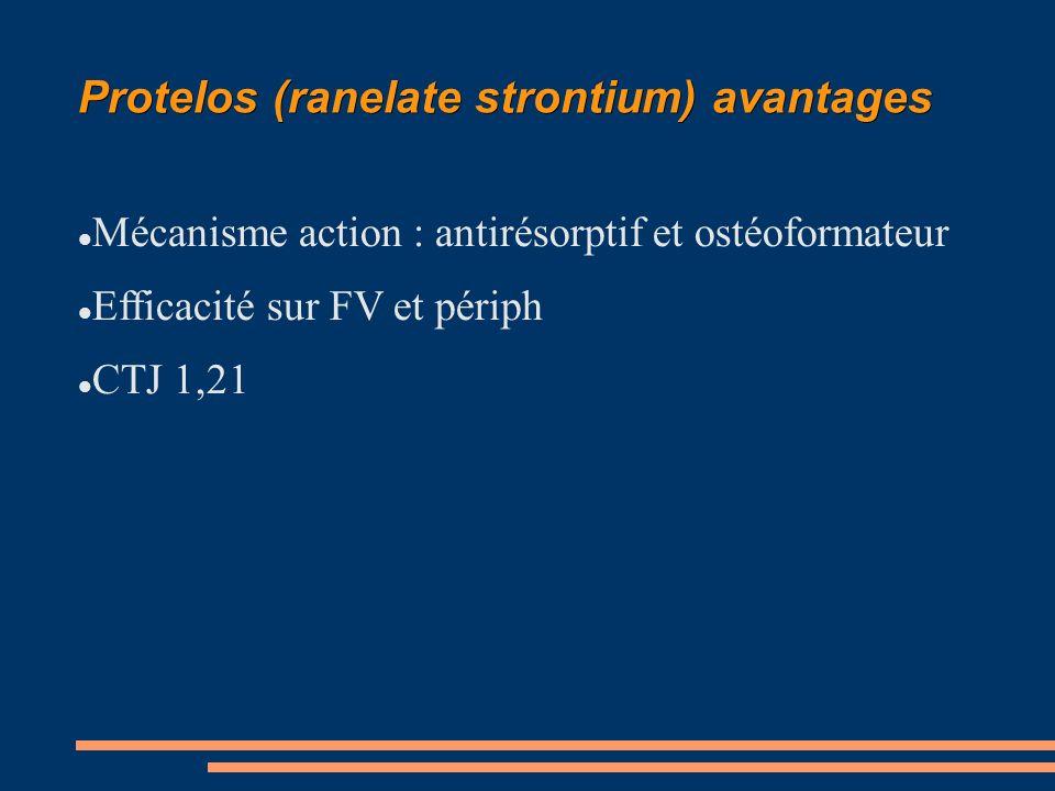 Protelos (ranelate strontium) avantages Mécanisme action : antirésorptif et ostéoformateur Efficacité sur FV et périph CTJ 1,21