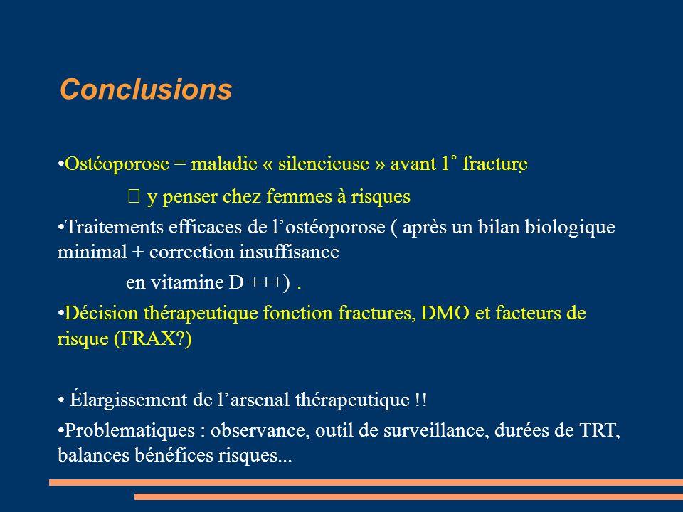 Conclusions Ostéoporose = maladie « silencieuse » avant 1° fracture y penser chez femmes à risques Traitements efficaces de lostéoporose ( après un bilan biologique minimal + correction insuffisance en vitamine D +++).