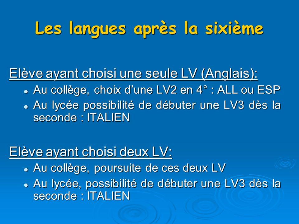 Les langues après la sixième Elève ayant choisi une seule LV (Anglais): Au collège, choix dune LV2 en 4° : ALL ou ESP Au collège, choix dune LV2 en 4° : ALL ou ESP Au lycée possibilité de débuter une LV3 dès la seconde : ITALIEN Au lycée possibilité de débuter une LV3 dès la seconde : ITALIEN Elève ayant choisi deux LV: Au collège, poursuite de ces deux LV Au collège, poursuite de ces deux LV Au lycée, possibilité de débuter une LV3 dès la seconde : ITALIEN Au lycée, possibilité de débuter une LV3 dès la seconde : ITALIEN