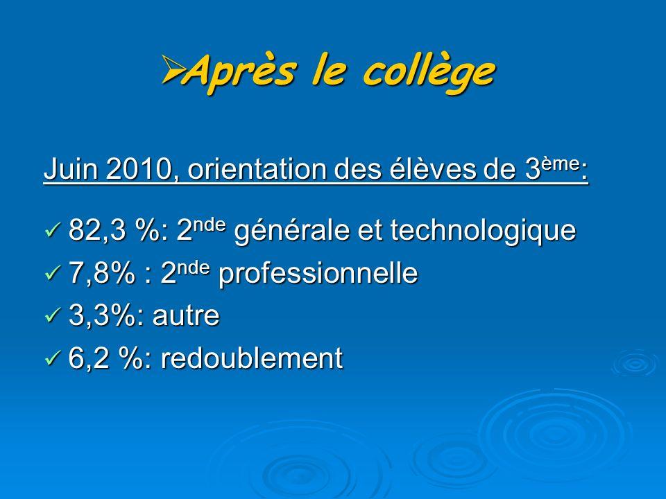 Après le collège Après le collège Juin 2010, orientation des élèves de 3 ème : 82,3 %: 2 nde générale et technologique 82,3 %: 2 nde générale et technologique 7,8% : 2 nde professionnelle 7,8% : 2 nde professionnelle 3,3%: autre 3,3%: autre 6,2 %: redoublement 6,2 %: redoublement