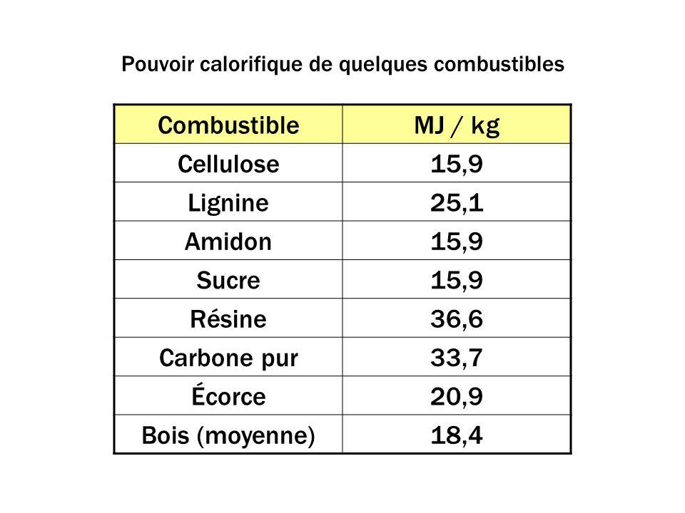 CombustibleMJ / kg Cellulose15,9 Lignine25,1 Amidon15,9 Sucre15,9 Résine36,6 Carbone pur33,7 Écorce20,9 Bois (moyenne)18,4 Pouvoir calorifique de quelques combustibles