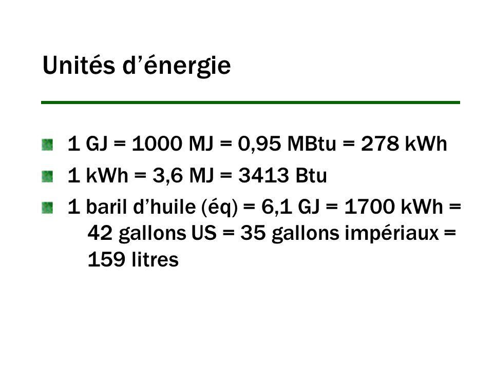 Unités dénergie 1 GJ = 1000 MJ = 0,95 MBtu = 278 kWh 1 kWh = 3,6 MJ = 3413 Btu 1 baril dhuile (éq) = 6,1 GJ = 1700 kWh = 42 gallons US = 35 gallons impériaux = 159 litres