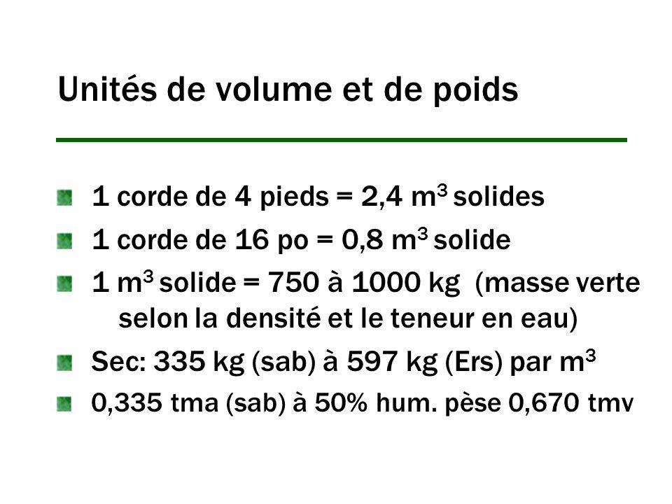 Unités de volume et de poids 1 corde de 4 pieds = 2,4 m 3 solides 1 corde de 16 po = 0,8 m 3 solide 1 m 3 solide = 750 à 1000 kg (masse verte selon la densité et le teneur en eau) Sec: 335 kg (sab) à 597 kg (Ers) par m 3 0,335 tma (sab) à 50% hum.