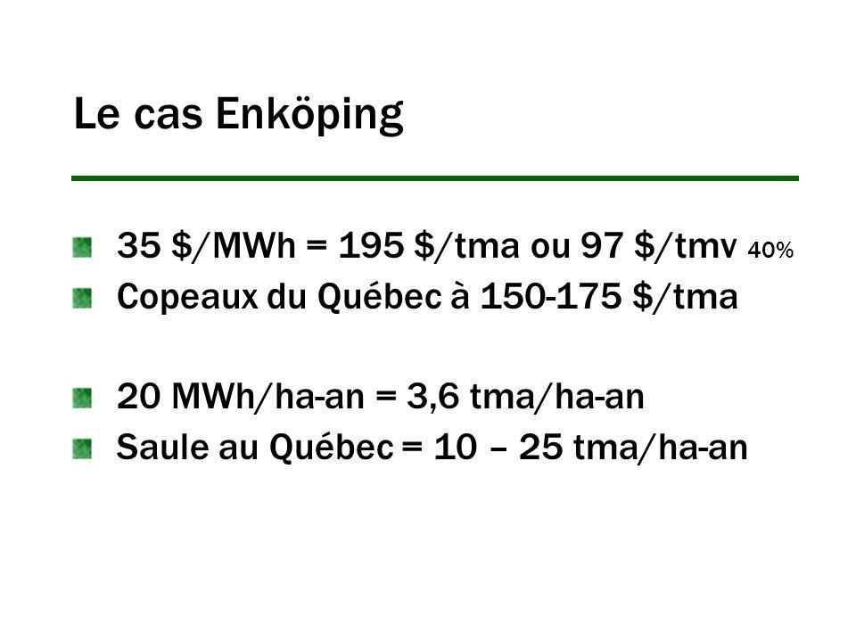 Le cas Enköping 35 $/MWh = 195 $/tma ou 97 $/tmv 40% Copeaux du Québec à 150-175 $/tma 20 MWh/ha-an = 3,6 tma/ha-an Saule au Québec = 10 – 25 tma/ha-an