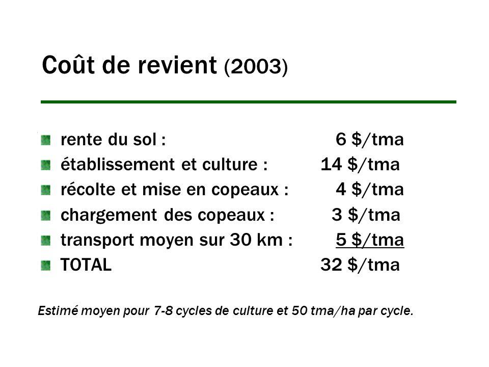 Coût de revient (2003) rente du sol : 6 $/tma établissement et culture : 14 $/tma récolte et mise en copeaux : 4 $/tma chargement des copeaux : 3 $/tma transport moyen sur 30 km : 5 $/tma TOTAL 32 $/tma Estimé moyen pour 7-8 cycles de culture et 50 tma/ha par cycle.