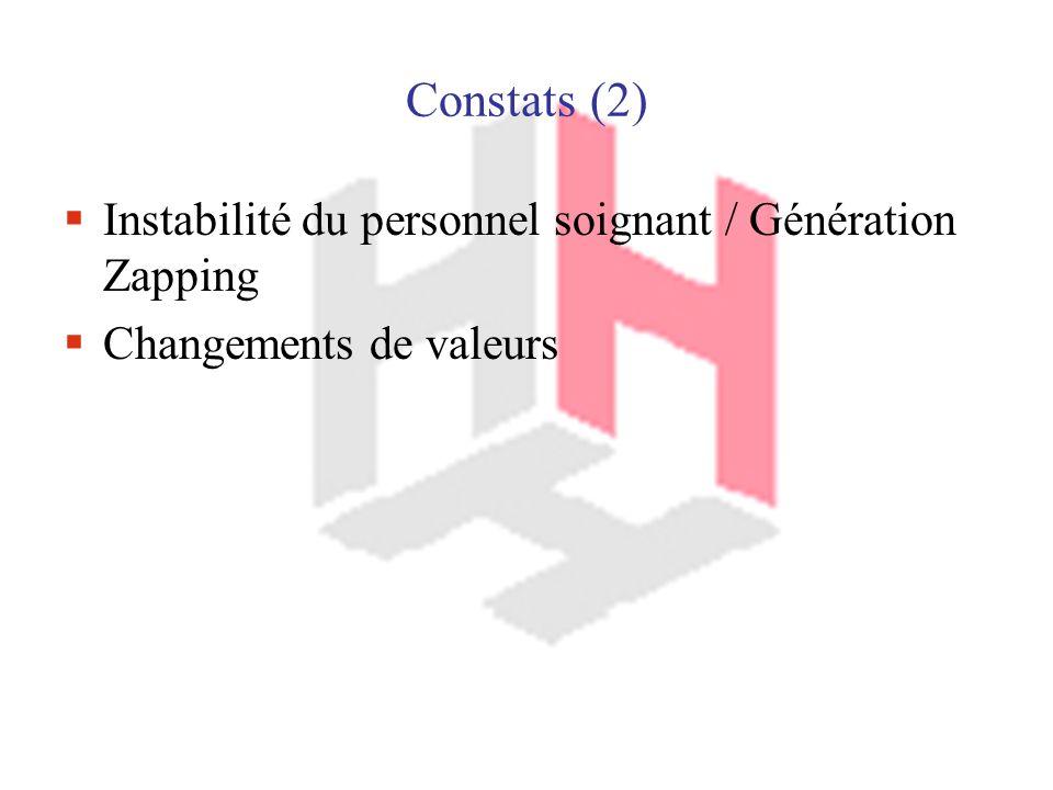 Constats (2) Instabilité du personnel soignant / Génération Zapping Changements de valeurs