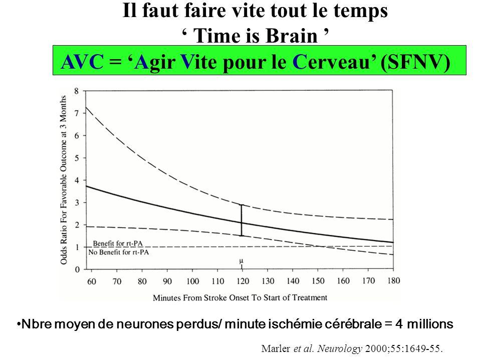 Il faut faire vite tout le temps Time is Brain AVC = Agir Vite pour le Cerveau (SFNV) Nbre moyen de neurones perdus/ minute ischémie cérébrale = 4 mil