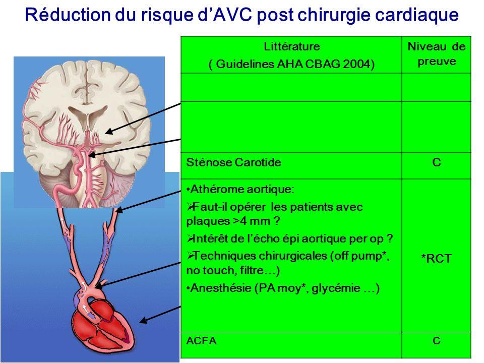 Réduction du risque dAVC post chirurgie cardiaque Littérature ( Guidelines AHA CBAG 2004) Niveau de preuve Sténose CarotideC Athérome aortique: Faut-i