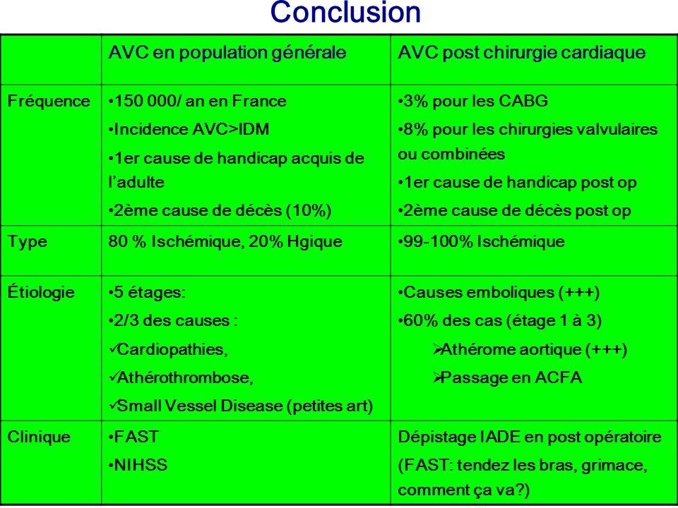AVC en population généraleAVC post chirurgie cardiaque Fréquence 150 000/ an en France Incidence AVC>IDM 1er cause de handicap acquis de ladulte 2ème