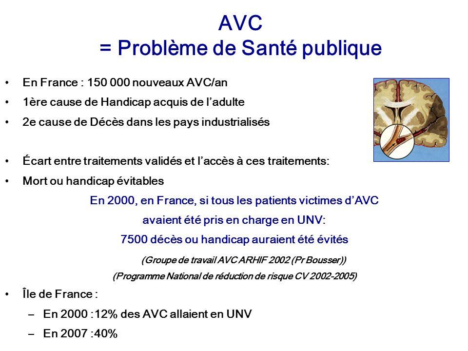 AVC = Problème de Santé publique En France : 150 000 nouveaux AVC/an 1ère cause de Handicap acquis de ladulte 2e cause de Décès dans les pays industri