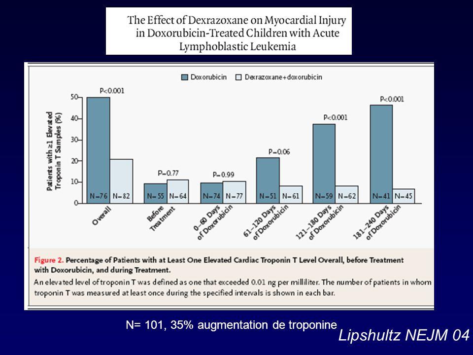 N= 101, 35% augmentation de troponine Lipshultz NEJM 04
