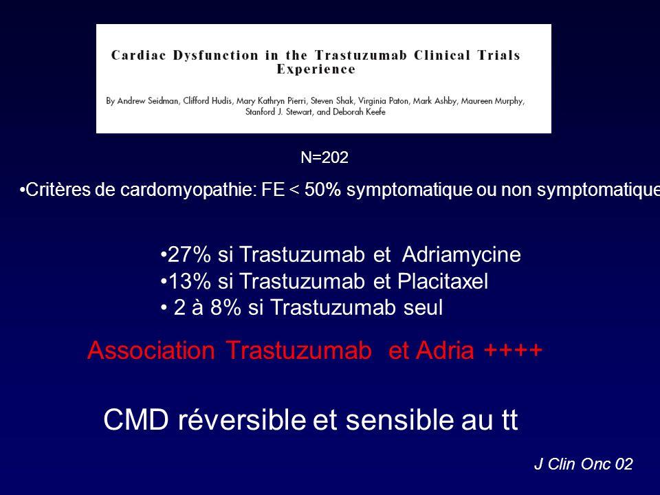 J Clin Onc 02 Critères de cardomyopathie: FE < 50% symptomatique ou non symptomatique 27% si Trastuzumab et Adriamycine 13% si Trastuzumab et Placitax