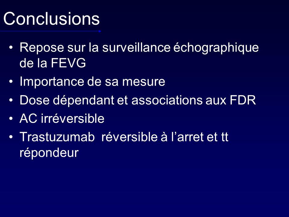 Conclusions Repose sur la surveillance échographique de la FEVG Importance de sa mesure Dose dépendant et associations aux FDR AC irréversible Trastuz
