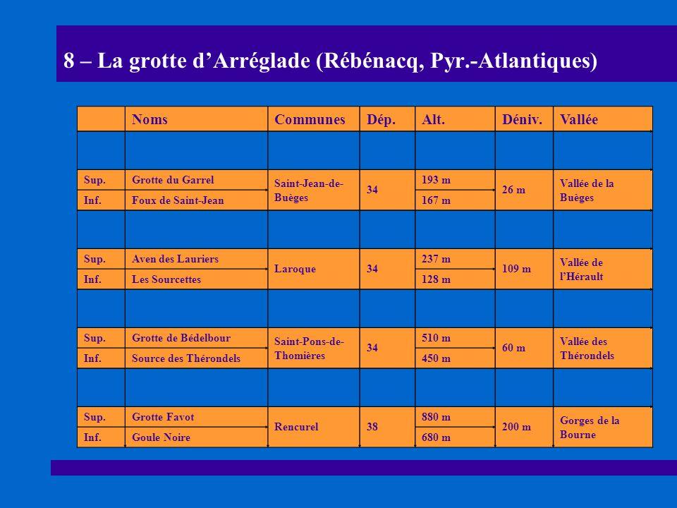 8 – La grotte dArréglade (Rébénacq, Pyr.-Atlantiques) NomsCommunesDép.Alt.Déniv.Vallée Sup.Caborne de Menouille Cernon39 397 m 67 mVallée de lAin Inf.Résurgence330 m Sup.Aven de Castelbouc Prades-Sainte- Enimie 48 431 m 47 mGorges du Tarn Inf.Grotte de Castelbouc n° 1478 m Sup.Grottes de BétharramAsson64410 m 80 mGave de Pau Inf.Ayges de MélatSaint-Pé65330 m