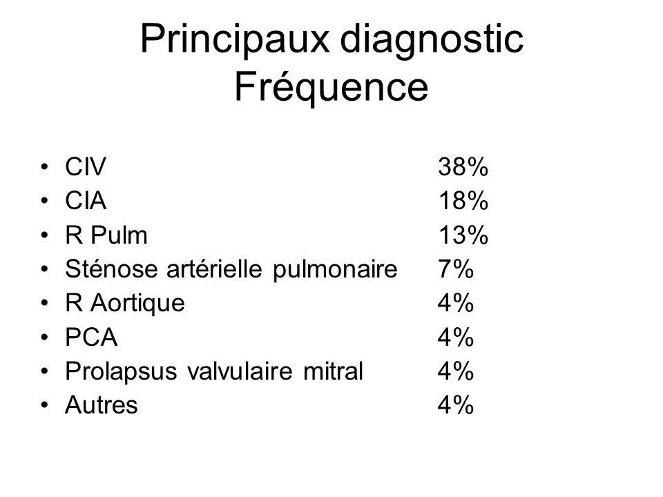 Principaux diagnostic Fréquence CIV 38% CIA 18% R Pulm 13% Sténose artérielle pulmonaire 7% R Aortique 4% PCA 4% Prolapsus valvulaire mitral 4% Autres