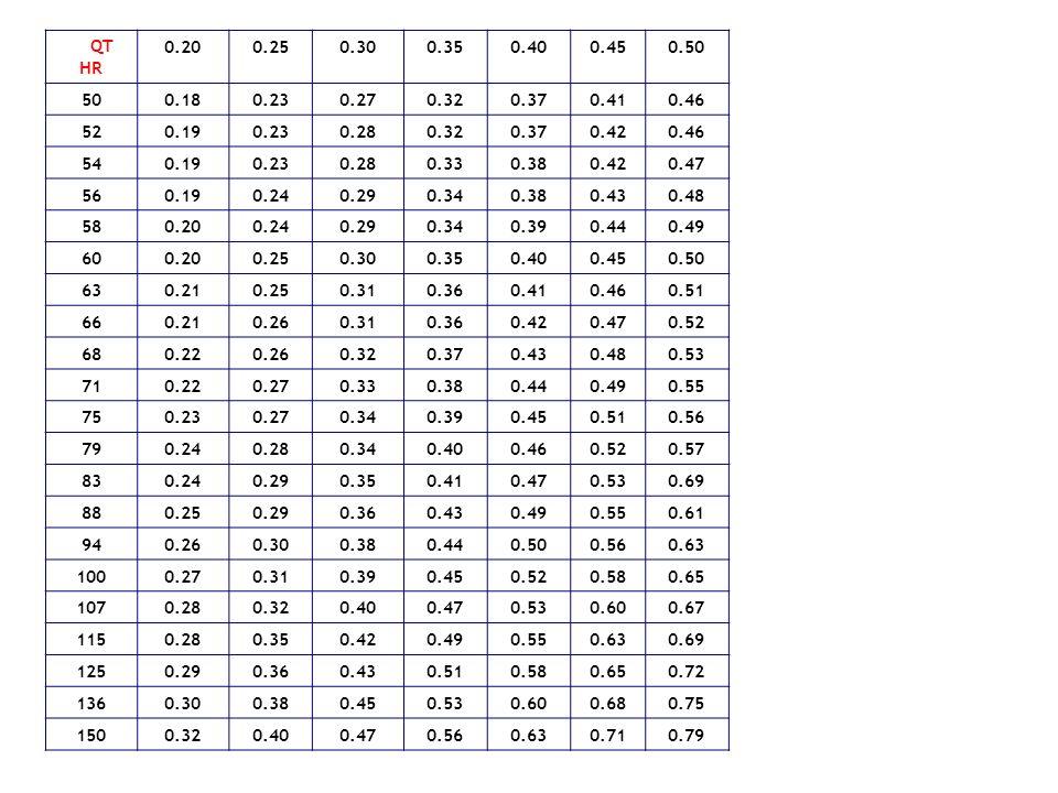 QT HR 0.200.250.300.350.400.450.50 500.180.230.270.320.370.410.46 520.190.230.280.320.370.420.46 540.190.230.280.330.380.420.47 560.190.240.290.340.38