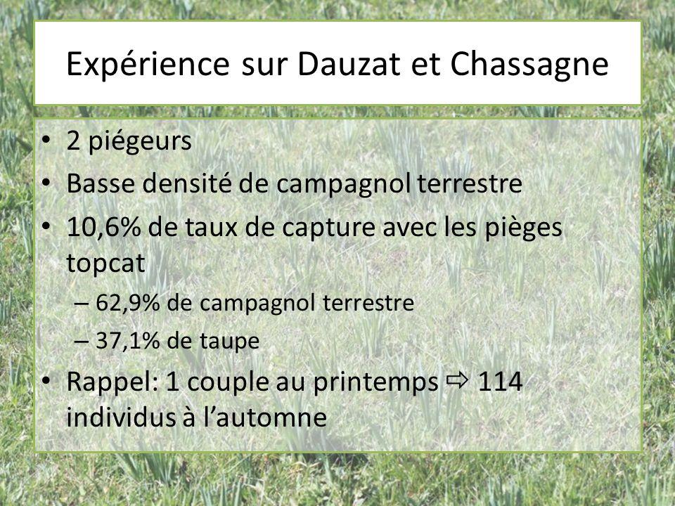 Expérience sur Dauzat et Chassagne 2 piégeurs Basse densité de campagnol terrestre 10,6% de taux de capture avec les pièges topcat – 62,9% de campagno