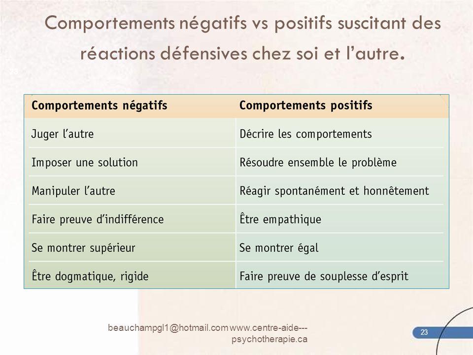 Comportements négatifs vs positifs suscitant des réactions défensives chez soi et lautre. beauchampgl1@hotmail.com www.centre-aide--- psychotherapie.c