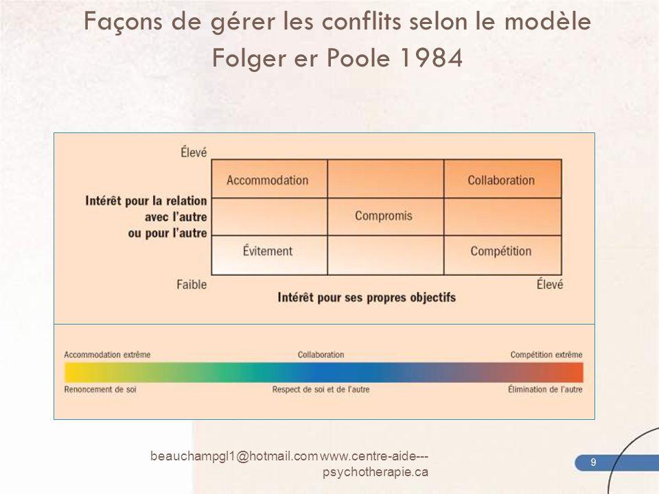 Façons de gérer les conflits selon le modèle Folger er Poole 1984 9 beauchampgl1@hotmail.com www.centre-aide--- psychotherapie.ca 9
