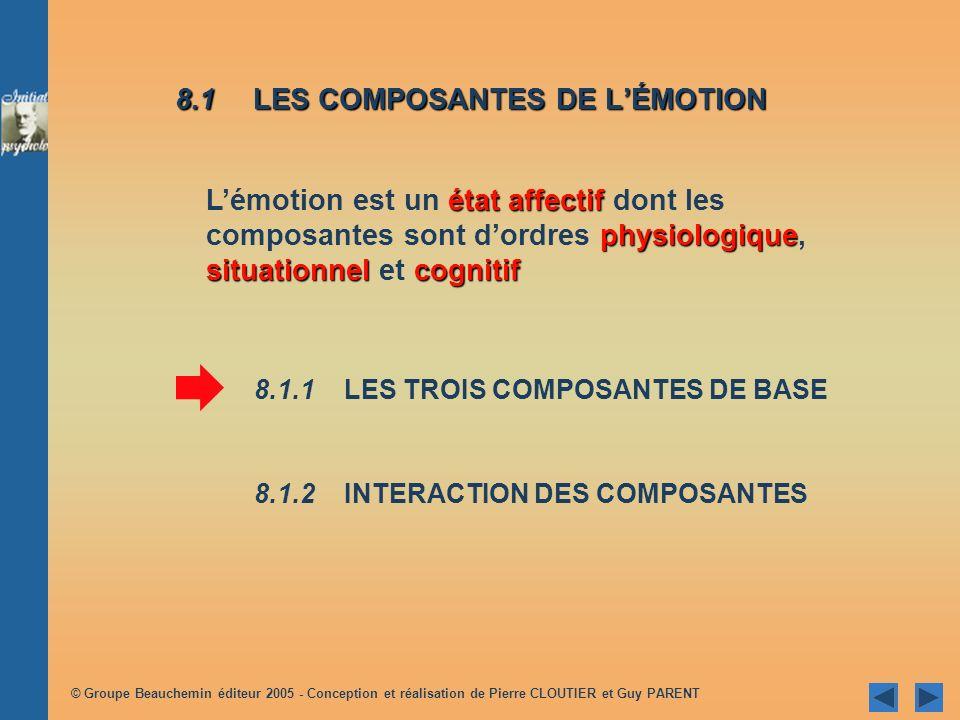Chapitre 8 Lémotion 8.1 LES COMPOSANTES DE LÉMOTION 8.2 LEXPRESSION DES ÉMOTIONS 8.3 LÉVENTAIL DES ÉMOTIONS HUMAINES 8.4REGARD SUR QUELQUES ÉMOTIONS T