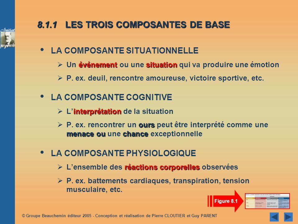 © Groupe Beauchemin éditeur 2005 - Conception et réalisation de Pierre CLOUTIER et Guy PARENT 8.1 LES COMPOSANTES DE LÉMOTION 8.1.1 LES TROIS COMPOSAN