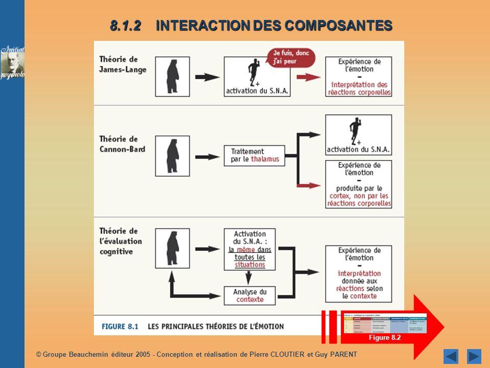 © Groupe Beauchemin éditeur 2005 - Conception et réalisation de Pierre CLOUTIER et Guy PARENT 8.1 LES COMPOSANTES DE LÉMOTION 8.2 LEXPRESSION DES ÉMOTIONS 8.3 LÉVENTAIL DES ÉMOTIONS HUMAINES 8.4REGARD SUR QUELQUES ÉMOTIONS TIRÉES DU QUOTIDIEN 8.5LE CARACTÈRE ADAPTATIF DES ÉMOTIONS Chapitre 8 Lémotion