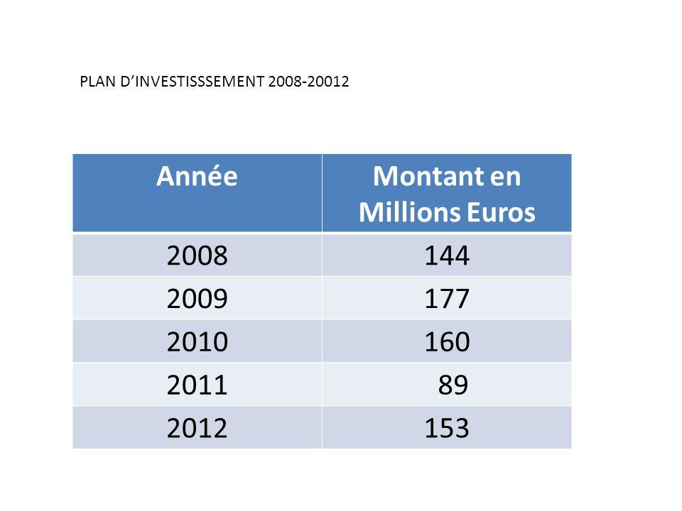 PLAN DINVESTISSSEMENT 2008-20012 AnnéeMontant en Millions Euros 2008144 2009177 2010160 2011 89 2012153