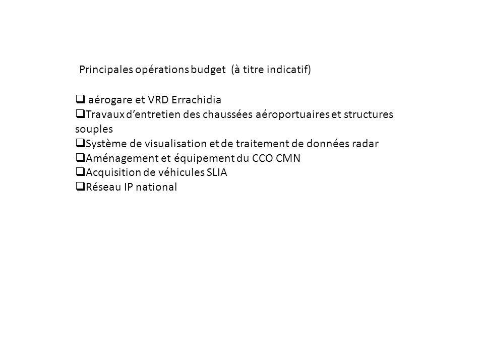 Principales opérations budget (à titre indicatif) aérogare et VRD Errachidia Travaux dentretien des chaussées aéroportuaires et structures souples Sys