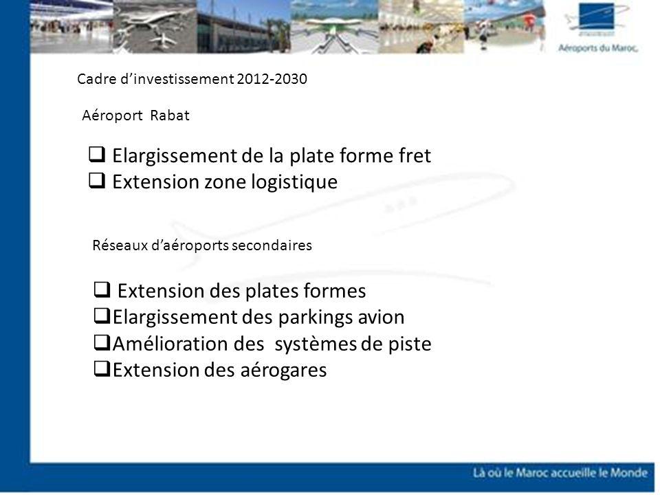 Elargissement de la plate forme fret Extension zone logistique Cadre dinvestissement 2012-2030 Aéroport Rabat Réseaux daéroports secondaires Extension