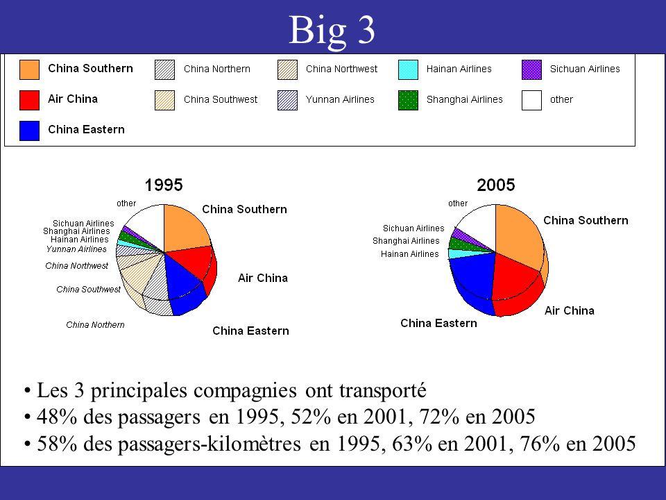 Big 3 Les 3 principales compagnies ont transporté 48% des passagers en 1995, 52% en 2001, 72% en 2005 58% des passagers-kilomètres en 1995, 63% en 2001, 76% en 2005