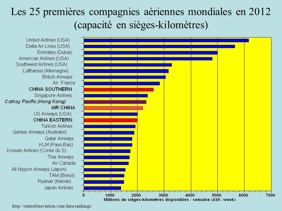 Les 25 premières compagnies aériennes mondiales en 2012 (capacité en sièges-kilomètres) http://centreforaviation.com/data/rankings/