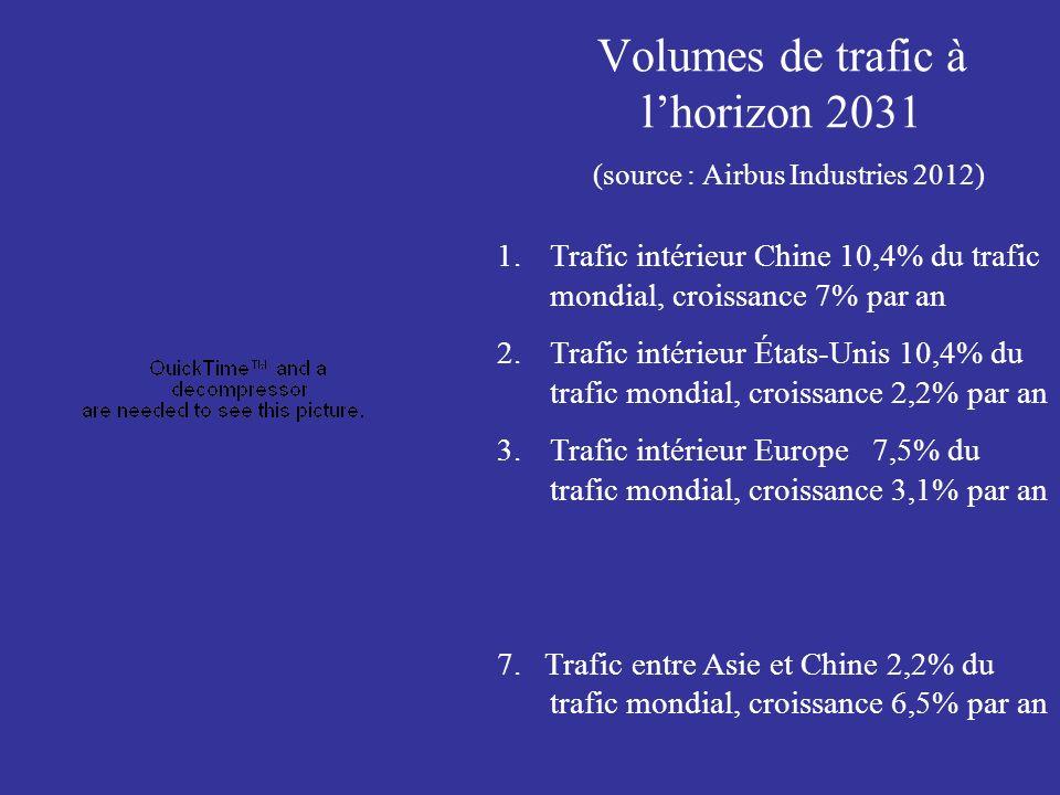 Volumes de trafic à lhorizon 2031 (source : Airbus Industries 2012) 1.Trafic intérieur Chine 10,4% du trafic mondial, croissance 7% par an 2.Trafic intérieur États-Unis 10,4% du trafic mondial, croissance 2,2% par an 3.Trafic intérieur Europe 7,5% du trafic mondial, croissance 3,1% par an 7.
