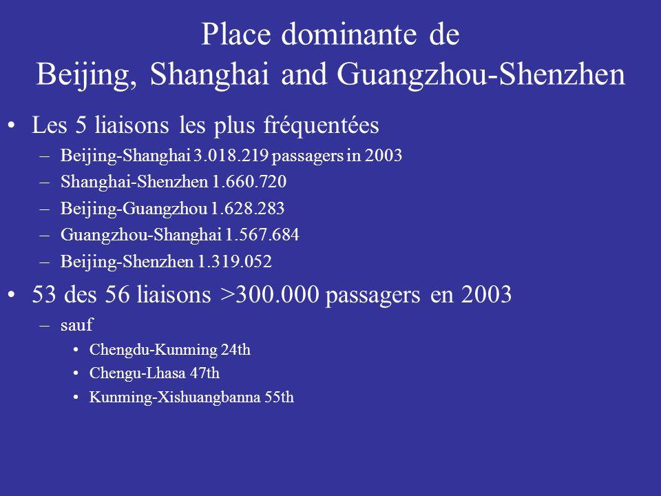 Place dominante de Beijing, Shanghai and Guangzhou-Shenzhen Les 5 liaisons les plus fréquentées –Beijing-Shanghai 3.018.219 passagers in 2003 –Shanghai-Shenzhen 1.660.720 –Beijing-Guangzhou 1.628.283 –Guangzhou-Shanghai 1.567.684 –Beijing-Shenzhen 1.319.052 53 des 56 liaisons >300.000 passagers en 2003 –sauf Chengdu-Kunming 24th Chengu-Lhasa 47th Kunming-Xishuangbanna 55th