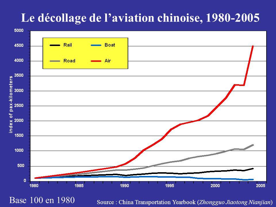 La Chine, 2e marché mondial de laviation : 37ème en 1978, 13ème en 1987, 8ème en 1998, 4ème en 2003