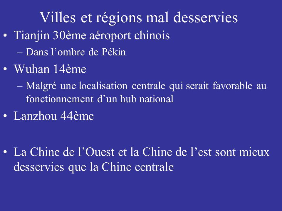 Villes et régions mal desservies Tianjin 30ème aéroport chinois –Dans lombre de Pékin Wuhan 14ème –Malgré une localisation centrale qui serait favorable au fonctionnement dun hub national Lanzhou 44ème La Chine de lOuest et la Chine de lest sont mieux desservies que la Chine centrale