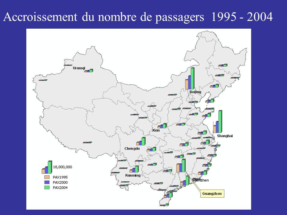 Accroissement du nombre de passagers 1995 - 2004 Shenzhen