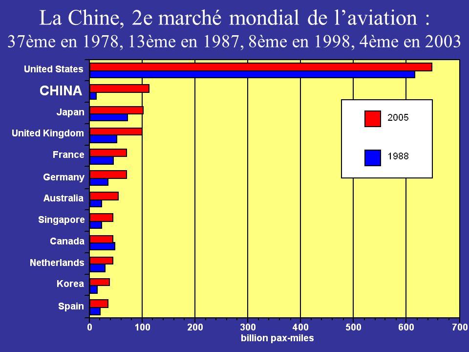 Source de cette croissance Développement économique qui a suivi la politique douverture économique impulsée par Deng Xiaoping Croissance du tourisme international et du tourisme intérieur Nouveaux aéroports –Associés aux Zones Economiques Spéciales : Shanghai Pudong, Shenzhen, Sanya (Hainan Island) –Désenclavement des régions intérieures (Ouest et Sud-Ouest) : Guiyang et Tongren (province du Guizhou), Dali, Xishuangbanna (province du Yunnan)….