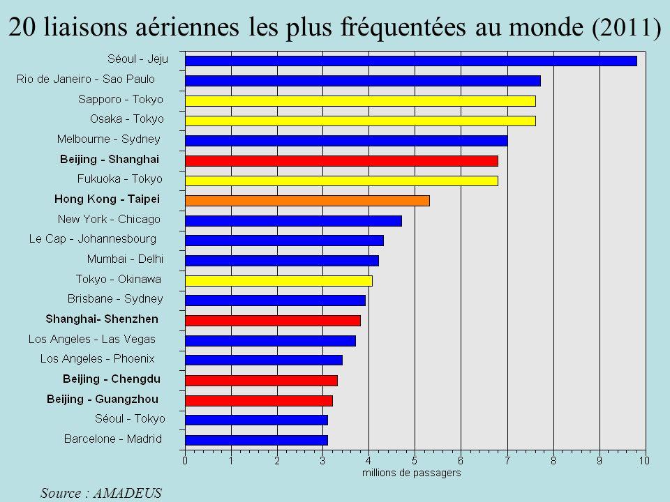 20 liaisons aériennes les plus fréquentées au monde (2011) Source : AMADEUS