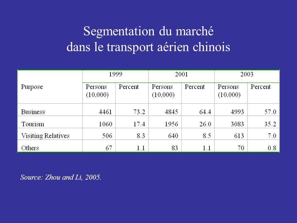 Segmentation du marché dans le transport aérien chinois Source: Zhou and Li, 2005.