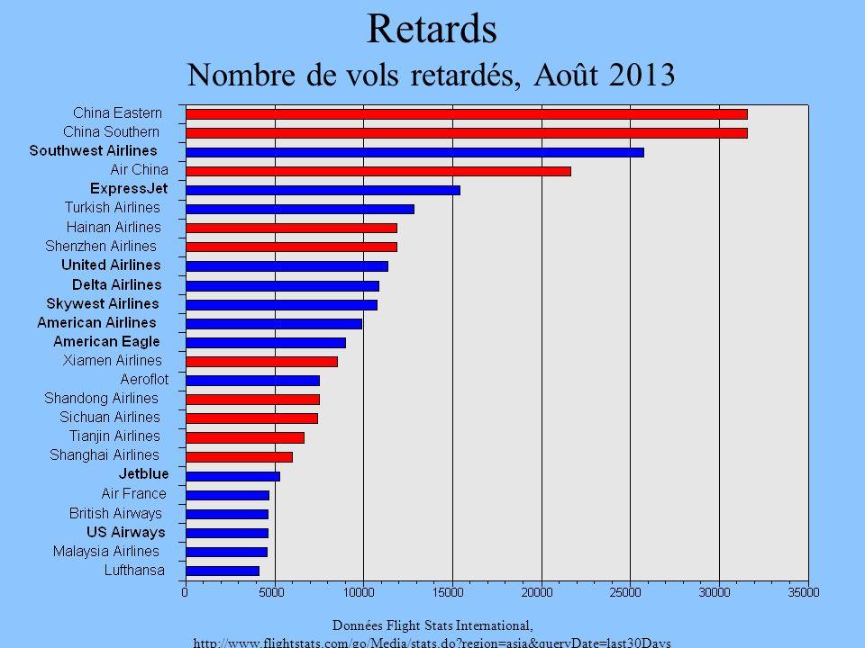 Retards Nombre de vols retardés, Août 2013 Données Flight Stats International, http://www.flightstats.com/go/Media/stats.do?region=asia&queryDate=last