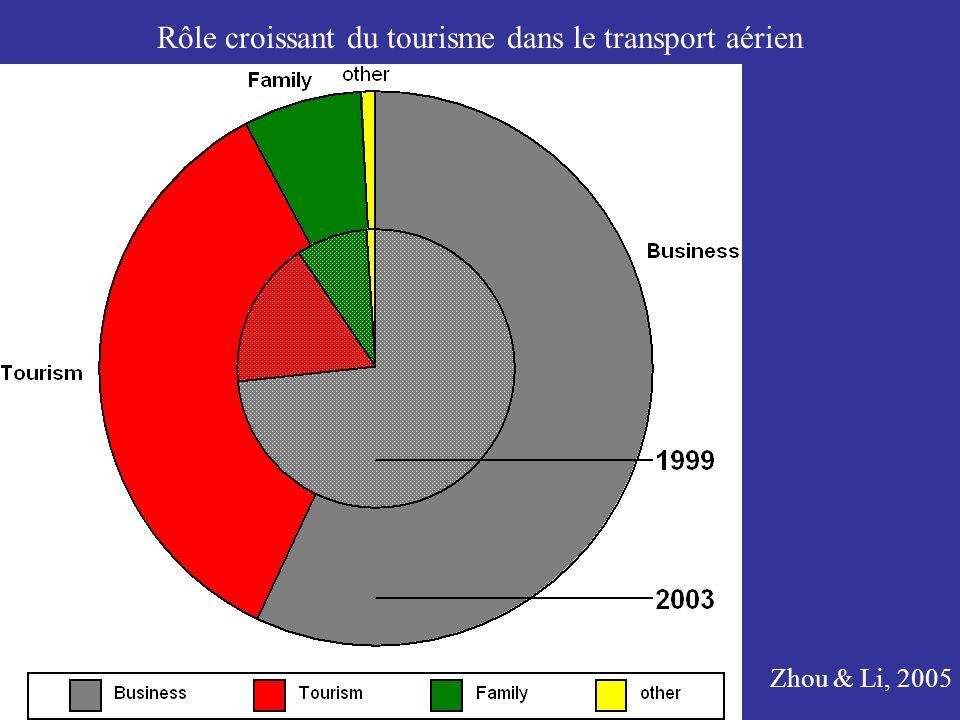 Rôle croissant du tourisme dans le transport aérien Zhou & Li, 2005