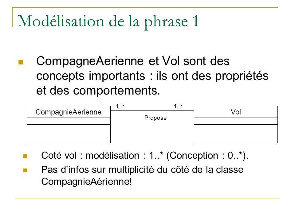 Modélisation de la phrase 1 CompagneAerienne et Vol sont des concepts importants : ils ont des propriétés et des comportements. Vol CompagnieAerienne