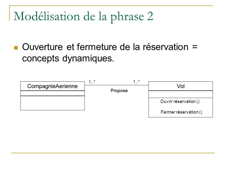 Modélisation de la phrase 2 Ouverture et fermeture de la réservation = concepts dynamiques. Vol CompagnieAerienne Propose Ouvrir réservation () Fermer