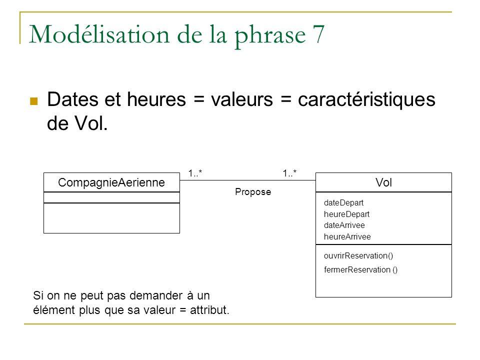 Modélisation de la phrase 7 Dates et heures = valeurs = caractéristiques de Vol. 1..* CompagnieAerienne Propose Vol dateDepart heureDepart dateArrivee