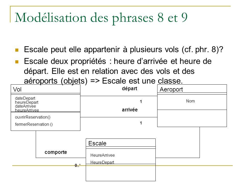 Modélisation des phrases 8 et 9 Escale peut elle appartenir à plusieurs vols (cf. phr. 8)? Escale deux propriétés : heure darrivée et heure de départ.