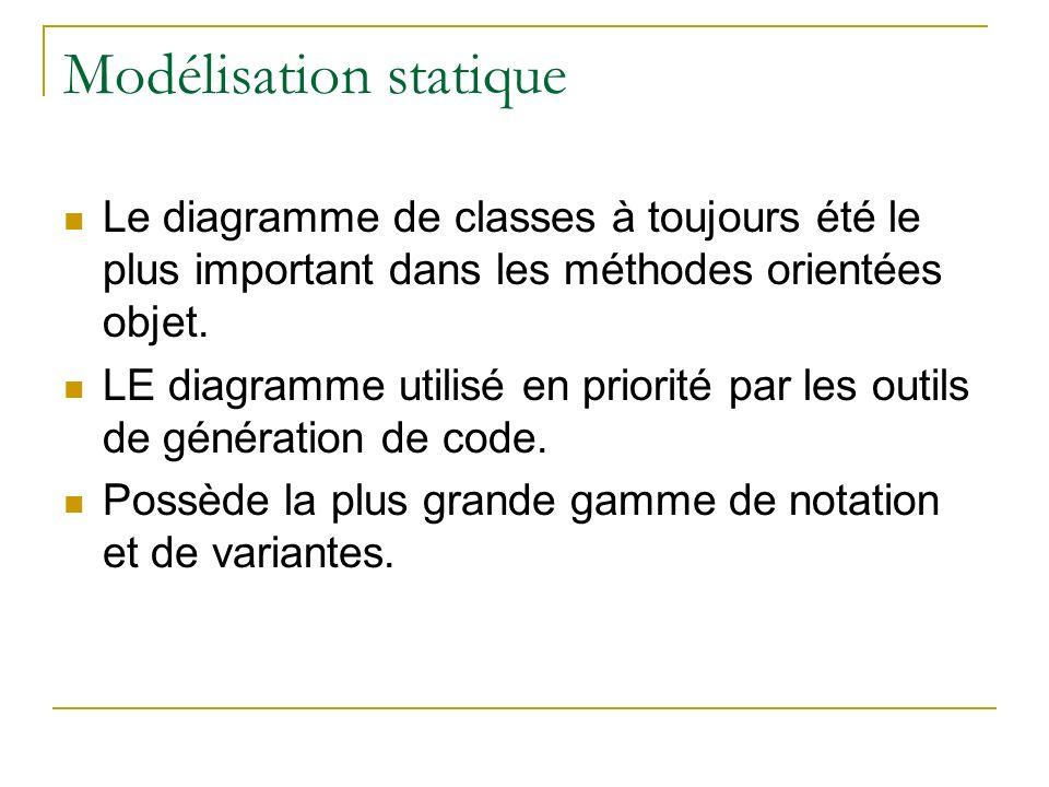 Modélisation statique Le diagramme de classes à toujours été le plus important dans les méthodes orientées objet. LE diagramme utilisé en priorité par
