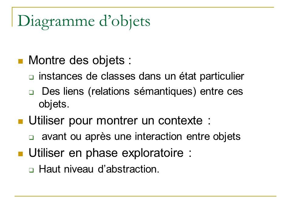 Diagramme dobjets Montre des objets : instances de classes dans un état particulier Des liens (relations sémantiques) entre ces objets. Utiliser pour